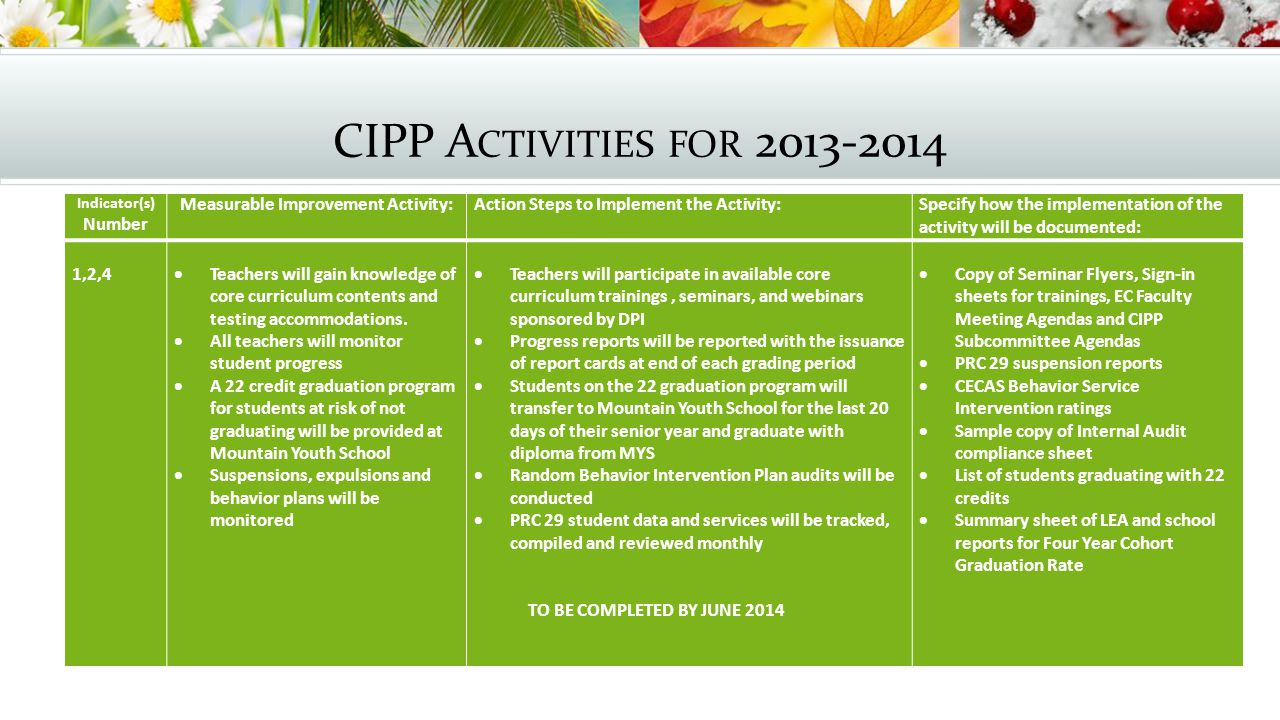 CIPP A CTIVITIES FOR 2013-2014 Indicator(s) Number Measurable Improvement Activity: Action Steps to Implement the Activity: Specify how the implementation of the activity will be documented: 1,2,4  Teachers will gain knowledge of core curriculum contents and testing accommodations.