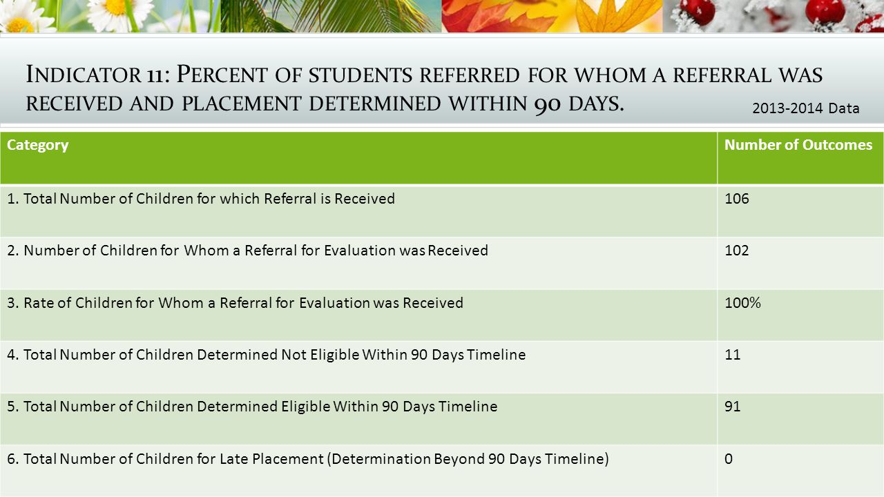 I NDICATOR 11: P ERCENT OF STUDENTS REFERRED FOR WHOM A REFERRAL WAS RECEIVED AND PLACEMENT DETERMINED WITHIN 90 DAYS.