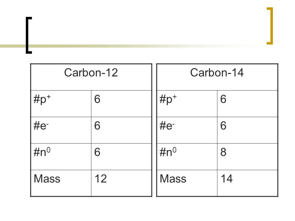 Carbon-12 #p + 6 #e - 6 #n 0 6 Mass12 Carbon-14 #p + 6 #e - 6 #n 0 8 Mass14