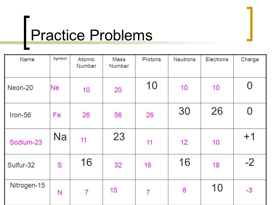 Practice Problems Name Symbol Atomic Number Mass Number ProtonsNeutronsElectronsCharge 100 30260 Na23+1 16 -2 Nitrogen-15 10 Neon-20Ne 12 265626 1020