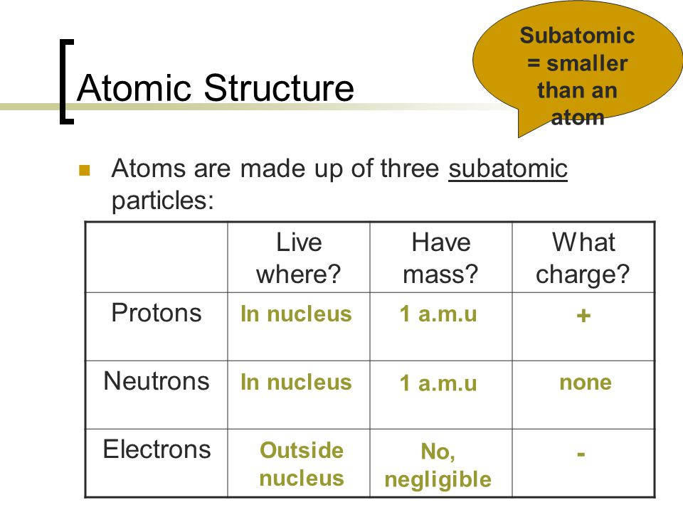Atomic Structure Atoms are made up of three subatomic particles: Subatomic = smaller than an atom Live where? Have mass? What charge? Protons Neutrons