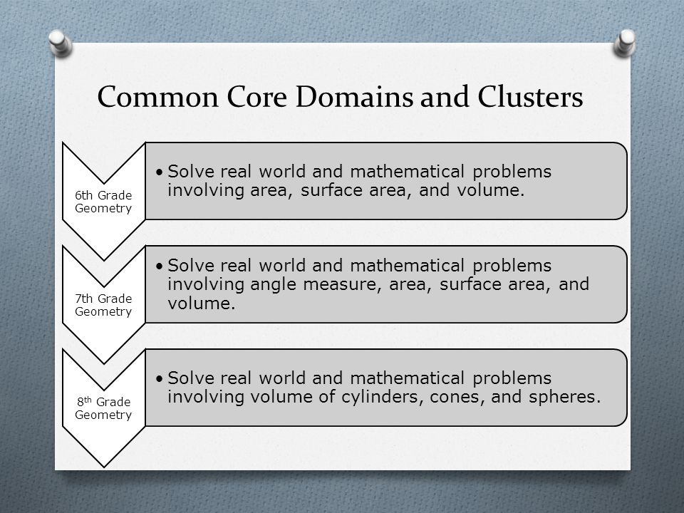 Common Core Domains and Clusters 6th Grade Geometry Solve real world and mathematical problems involving area, surface area, and volume.