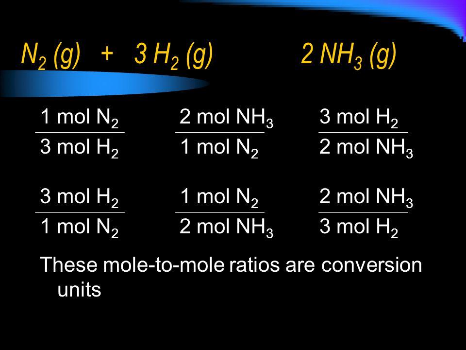 N 2 (g) + 3 H 2 (g) 2 NH 3 (g) 1 mol N 2 2 mol NH 3 3 mol H 2 3 mol H 2 1 mol N 2 2 mol NH 3 1 mol N 2 2 mol NH 3 3 mol H 2 These mole-to-mole ratios