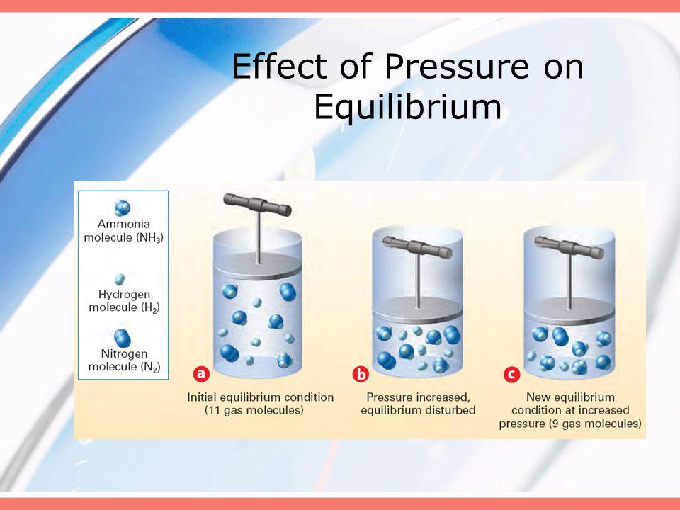 Effect of Pressure on Equilibrium