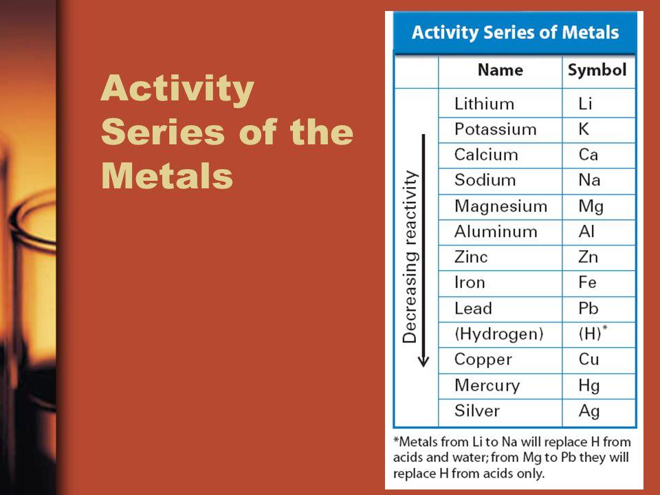 Activity Series of the Metals