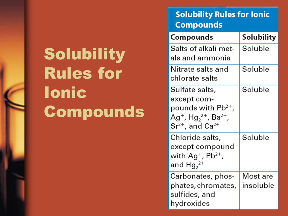 Solubility Rules for Ionic Compounds