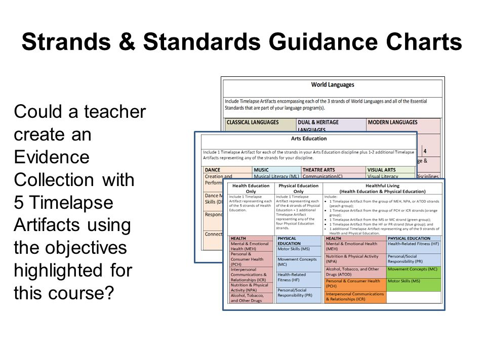 Could a teacher create an Evidence Collection with 5 Timelapse Artifacts using the objectives highlighted for this course? Strands & Standards Guidanc