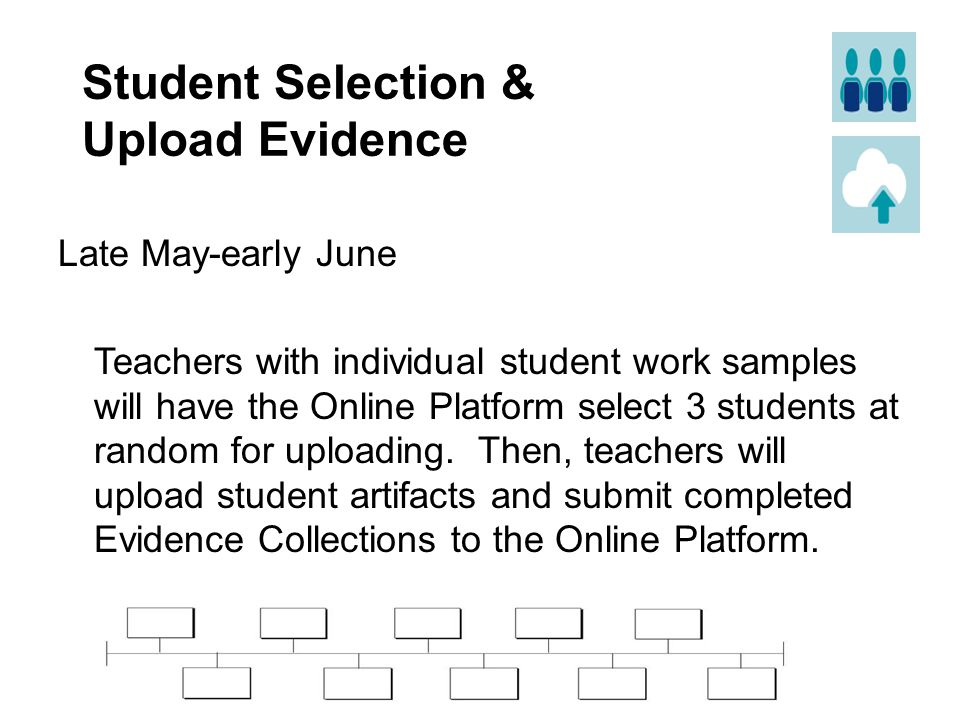 Student Selection & Upload Evidence Late May-early June Teachers with individual student work samples will have the Online Platform select 3 students