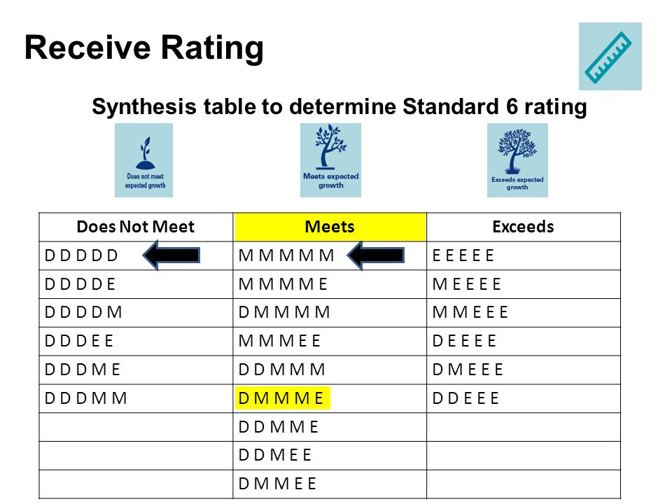 Synthesis table to determine Standard 6 rating a Receive Rating a Does Not MeetMeetsExceeds D D D D DM M M M ME E E E E D D D D EM M M M EM E E E E D
