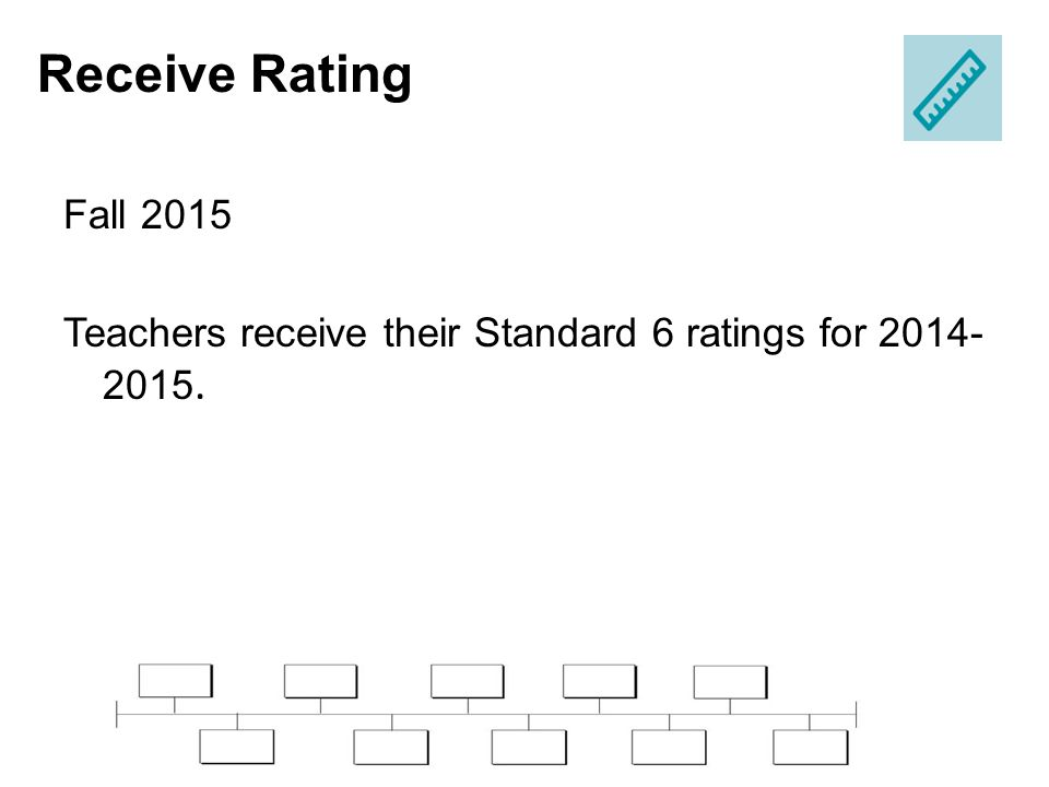 Fall 2015 Teachers receive their Standard 6 ratings for 2014- 2015. Receive Rating