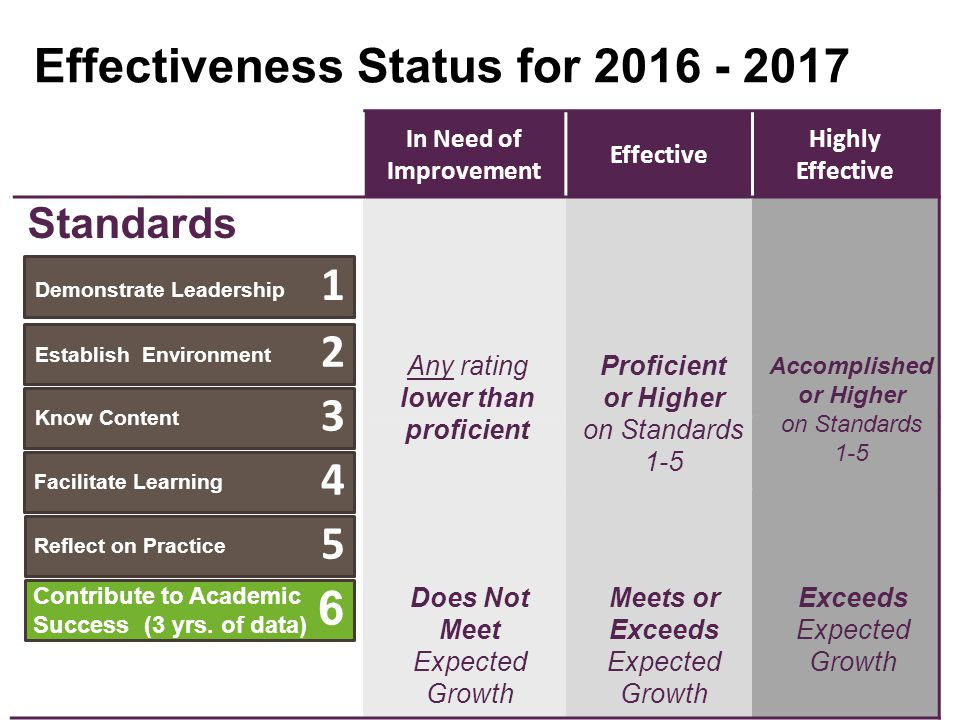 In Need of Improvement Effective Highly Effective Any rating lower than proficient Proficient or Higher on Standards 1-5 Accomplished or Higher on Sta