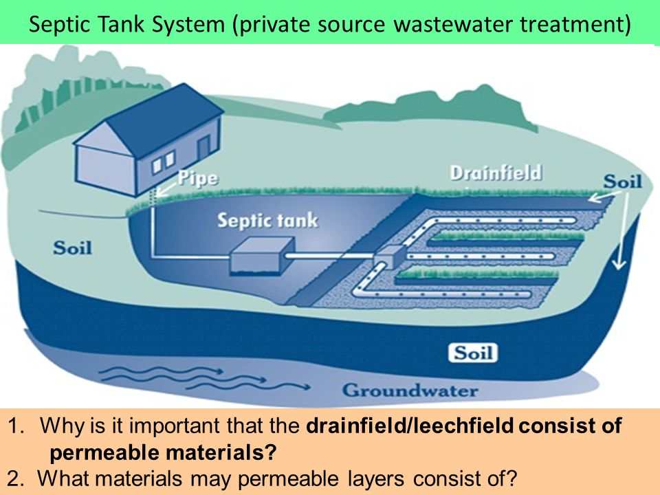 Septic Tank System (private source wastewater treatment) 1.Why is it important that the drainfield/leechfield consist of permeable materials? 2. What