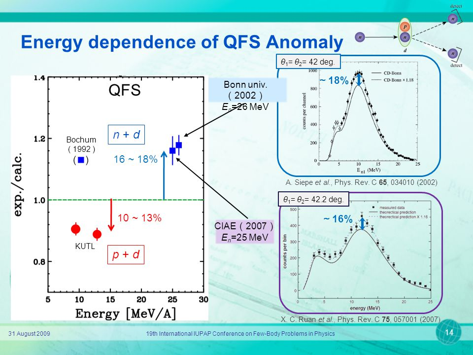 Energy dependence of QFS Anomaly 31 August 200919th International IUPAP Conference on Few-Body Problems in Physics 14 A. Siepe et al., Phys. Rev. C 65
