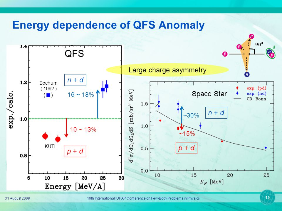 Energy dependence of QFS Anomaly 31 August 200919th International IUPAP Conference on Few-Body Problems in Physics 15 ~30% ~15% Space Star 90° p + d n