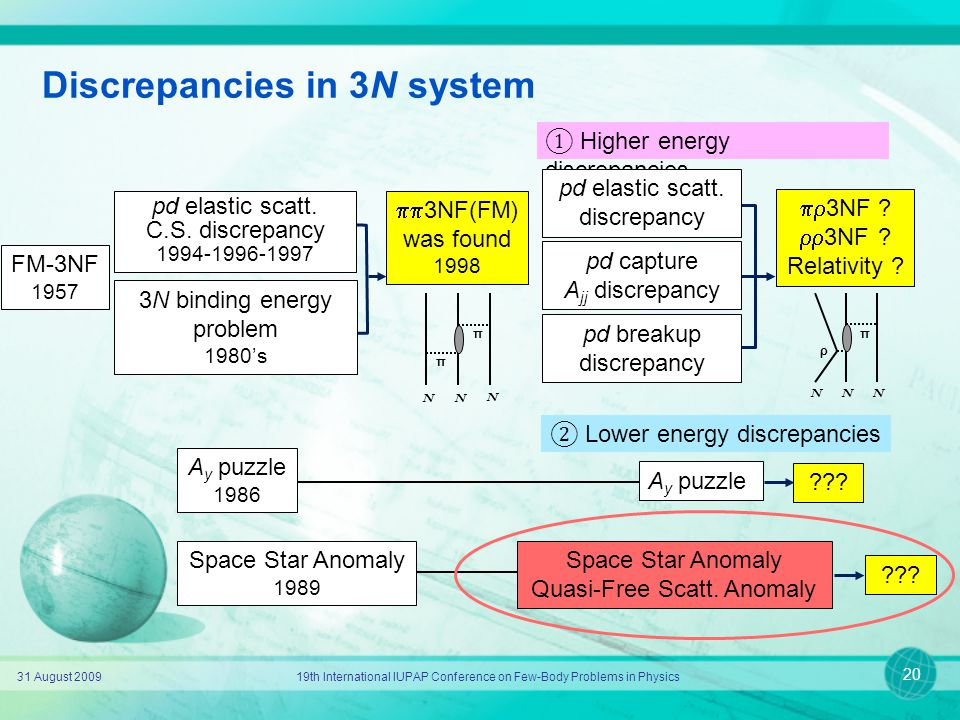 31 August 200919th International IUPAP Conference on Few-Body Problems in Physics 20 Discrepancies in 3N system 3N binding energy problem 1980's  3N