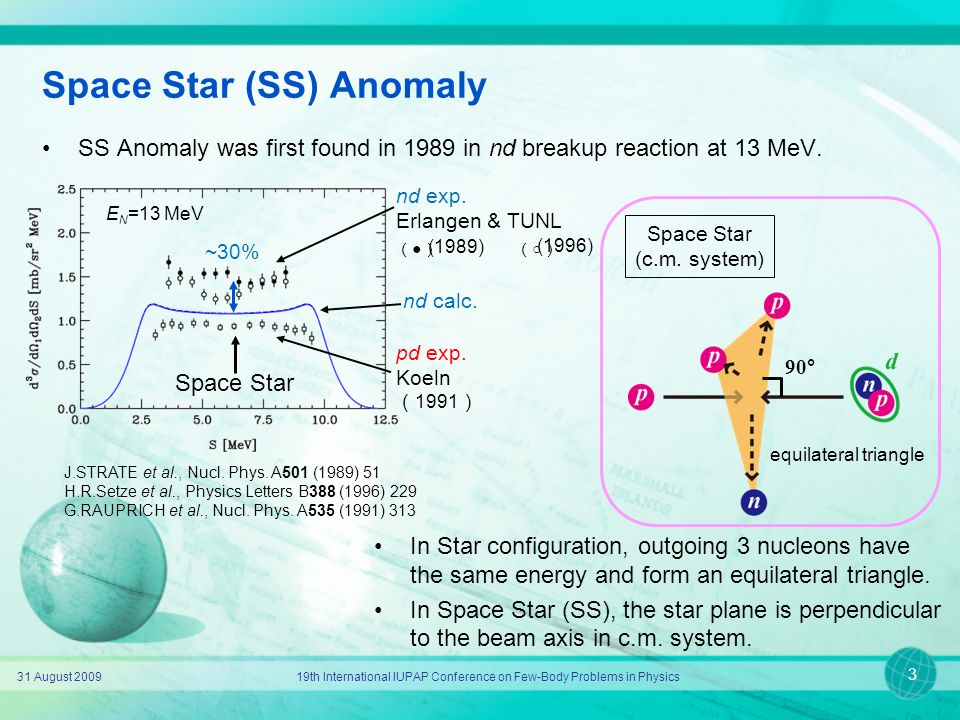 Space Star (SS) Anomaly SS Anomaly was first found in 1989 in nd breakup reaction at 13 MeV. 31 August 200919th International IUPAP Conference on Few-