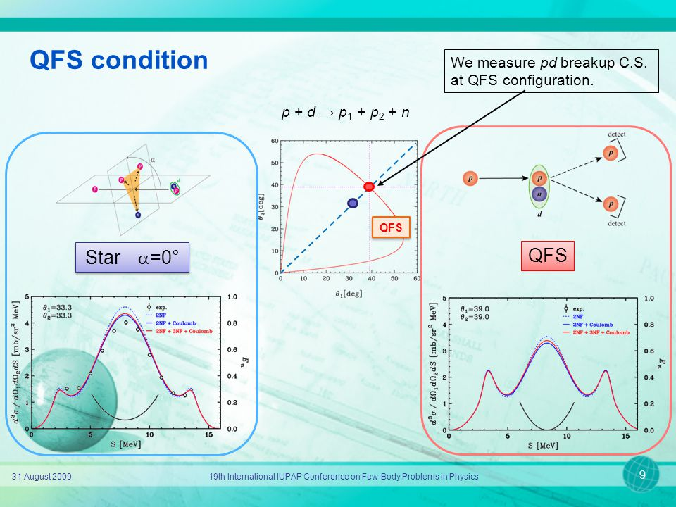 QFS condition 31 August 200919th International IUPAP Conference on Few-Body Problems in Physics 9 p + d → p 1 + p 2 + n QFS Star  =0° QFS We measure
