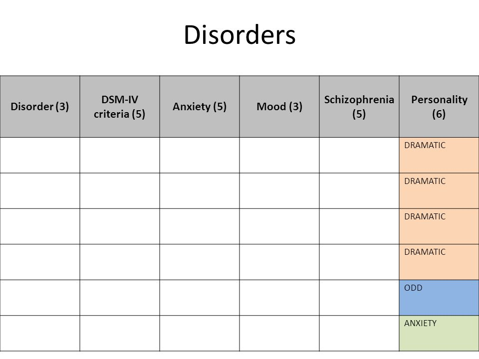 Disorders Disorder (3) DSM-IV criteria (5) Anxiety (5)Mood (3) Schizophrenia (5) Personality (6) DRAMATIC ODD ANXIETY