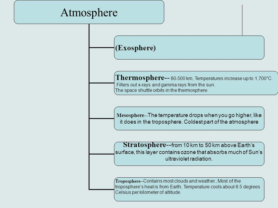 33 Atmosphere (Exosphere) Thermosphere-- 80-500 km, Temperatures increase up to 1,700°C. Filters out x-rays and gamma rays from the sun. The space shu