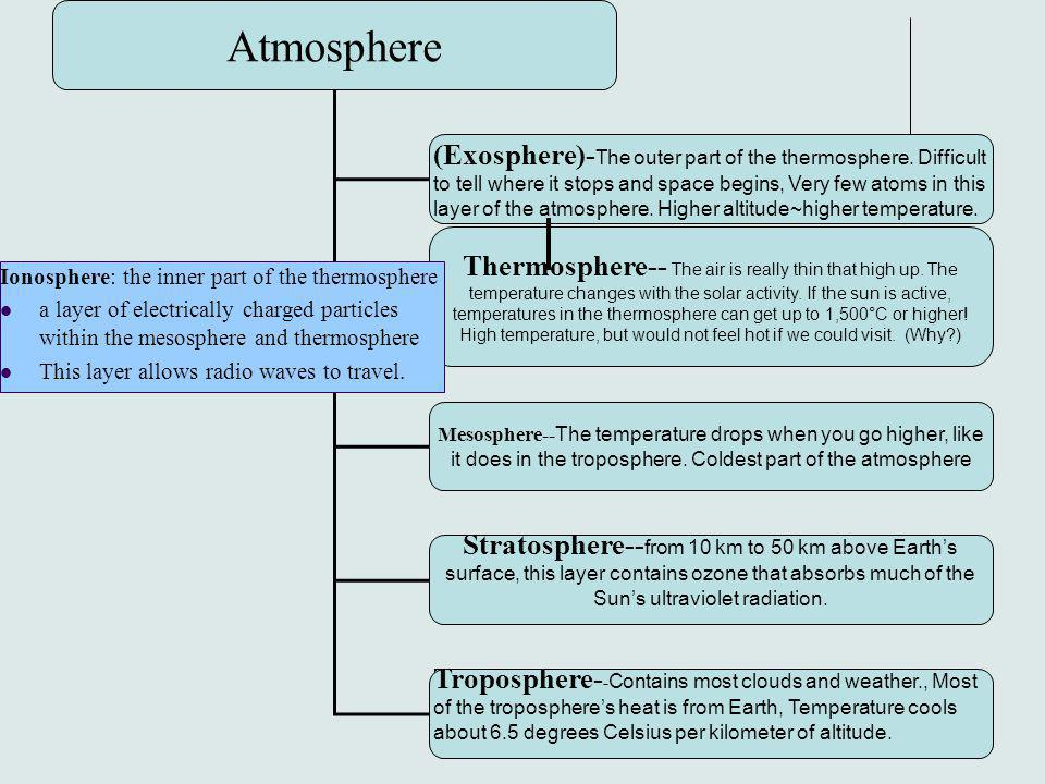36 Atmosphere (Exosphere)- The outer part of the thermosphere. Difficult to tell where it stops and space begins, Very few atoms in this layer of the