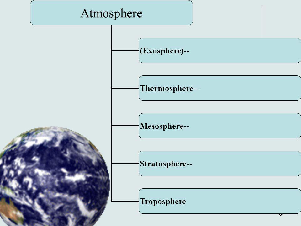 9 Atmosphere (Exosphere)-- Thermosphere-- Mesosphere-- Stratosphere-- Troposphere