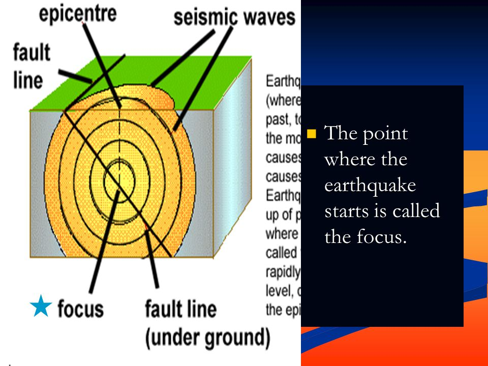 The point where the earthquake starts is called the focus.