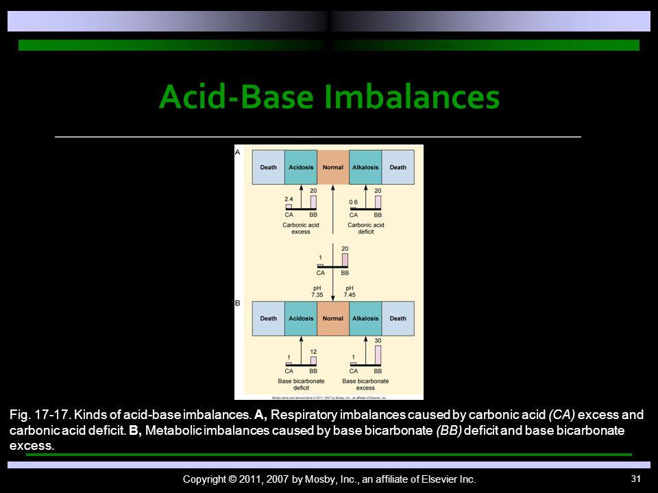 31 Acid-Base Imbalances Copyright © 2011, 2007 by Mosby, Inc., an affiliate of Elsevier Inc. Fig. 17-17. Kinds of acid-base imbalances. A, Respiratory