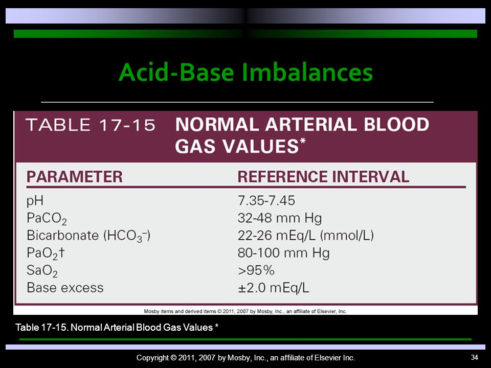 34 Acid-Base Imbalances Copyright © 2011, 2007 by Mosby, Inc., an affiliate of Elsevier Inc. Table 17-15. Normal Arterial Blood Gas Values *