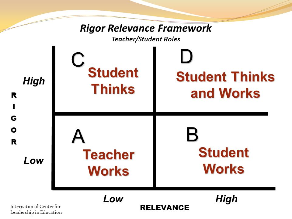 A B D C Teacher Works StudentThinks Student Thinks and Works StudentWorks High Low Rigor Relevance Framework Teacher/Student Roles RELEVANCE Internati