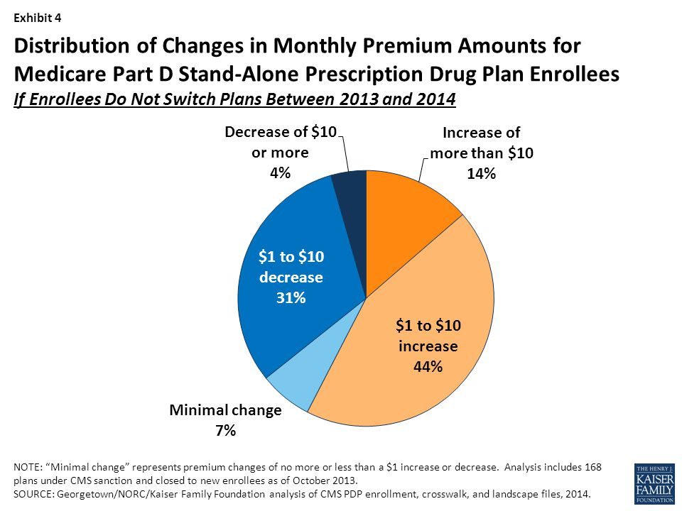Exhibit 4 NOTE: Minimal change represents premium changes of no more or less than a $1 increase or decrease.