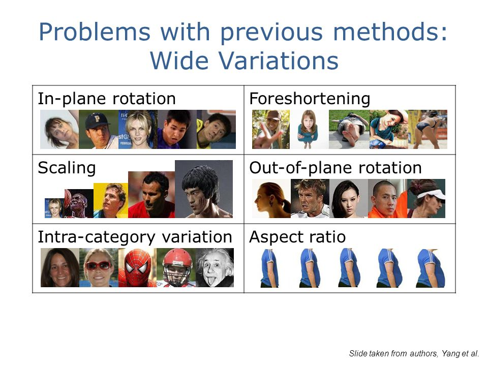 Problems with previous methods: Wide Variations In-plane rotationForeshortening ScalingOut-of-plane rotation Intra-category variationAspect ratio Slide taken from authors, Yang et al.