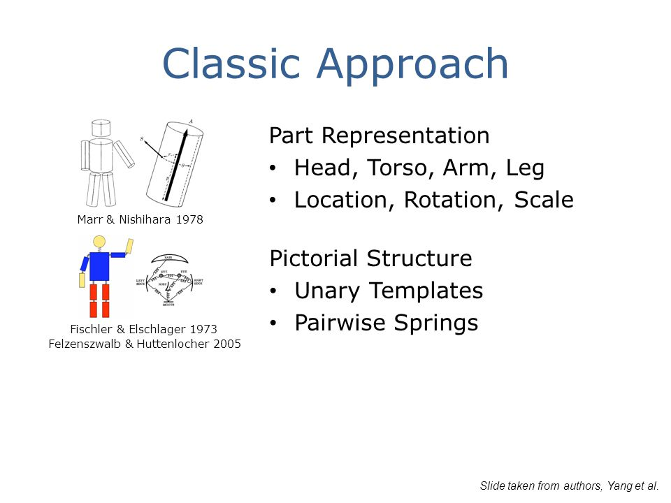 Classic Approach Part Representation Head, Torso, Arm, Leg Location, Rotation, Scale Fischler & Elschlager 1973 Felzenszwalb & Huttenlocher 2005 Marr & Nishihara 1978 Pictorial Structure Unary Templates Pairwise Springs Slide taken from authors, Yang et al.