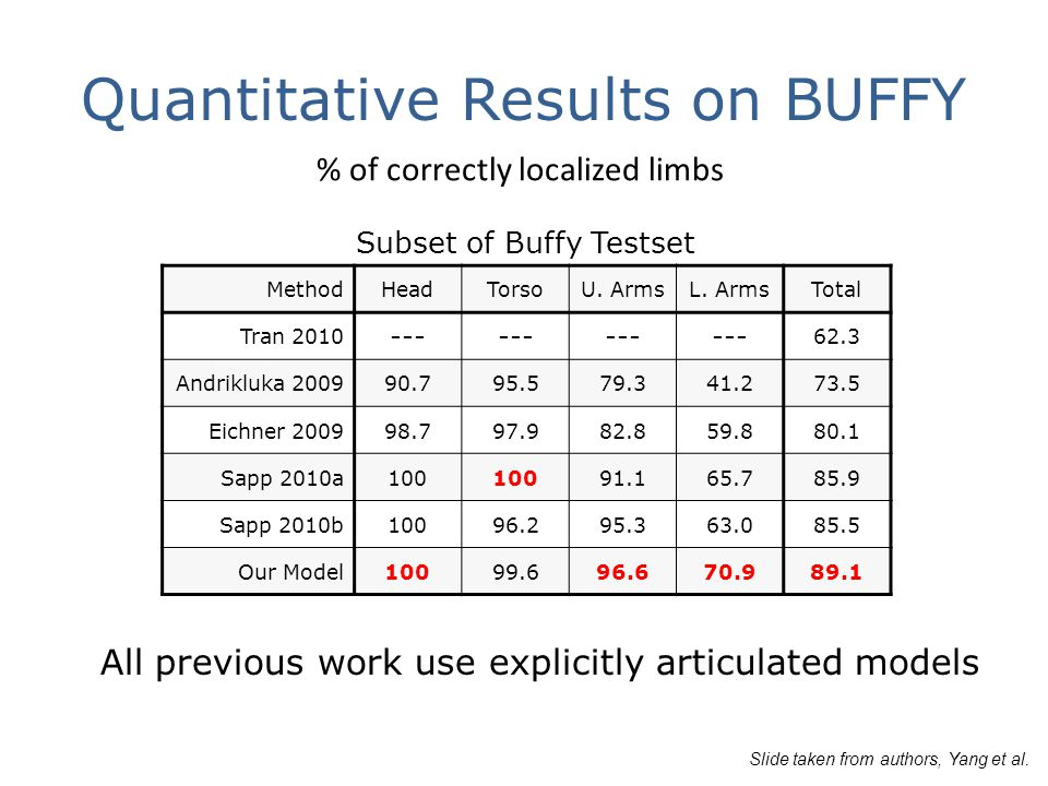 Quantitative Results on BUFFY All previous work use explicitly articulated models Subset of Buffy Testset MethodHeadTorsoU.