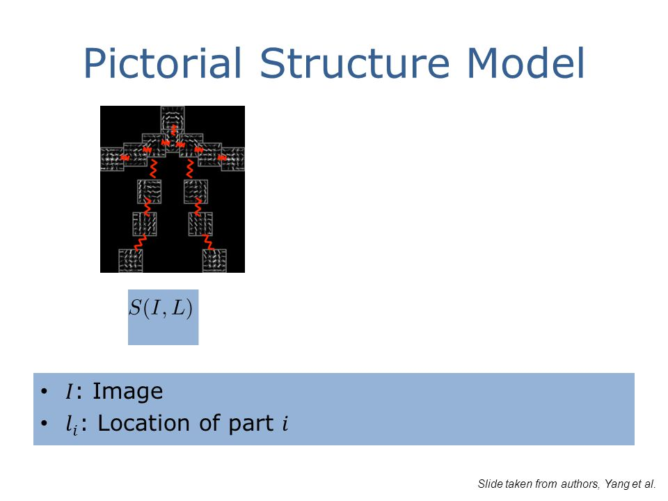Pictorial Structure Model Slide taken from authors, Yang et al.