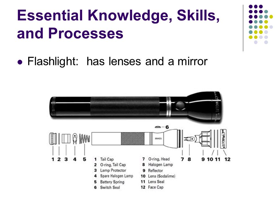 Essential Knowledge, Skills, and Processes Flashlight: has lenses and a mirror