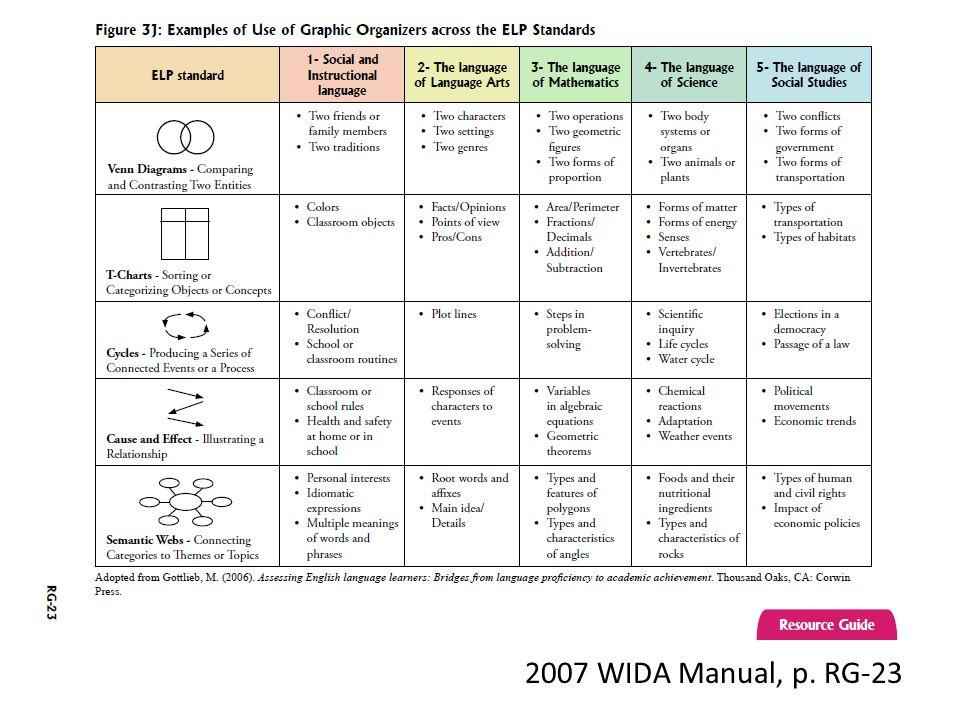 2007 WIDA Manual, p. RG-23