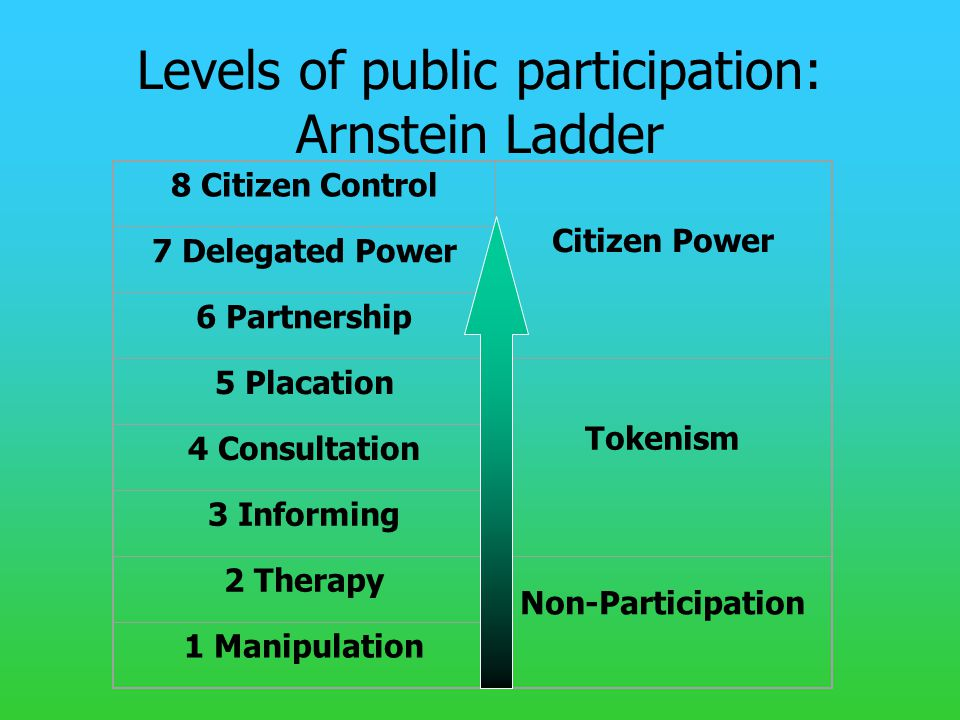 Levels of public participation: Arnstein Ladder 8 Citizen Control Citizen Power 7 Delegated Power 6 Partnership 5 Placation Tokenism 4 Consultation 3 Informing 2 Therapy Non-Participation 1 Manipulation