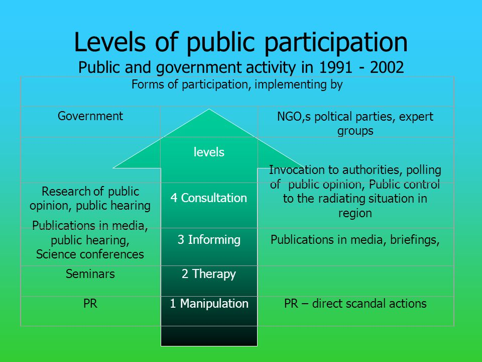 Levels of public participation Public and government activity in 1991 - 2002 Forms of participation, implementing by Government NGO,s poltical parties, expert groups levels Research of public opinion, public hearing 4 Consultation Invocation to authorities, polling of public opinion, Public control to the radiating situation in region Publications in media, public hearing, Science conferences 3 InformingPublications in media, briefings, Seminars2 Therapy PR1 ManipulationPR – direct scandal actions