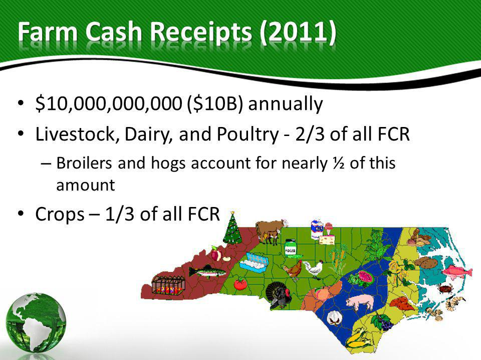 $10,000,000,000 ($10B) annually Livestock, Dairy, and Poultry - 2/3 of all FCR – Broilers and hogs account for nearly ½ of this amount Crops – 1/3 of