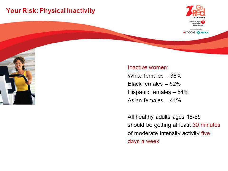 Your Risk: Physical Inactivity Inactive women: White females – 38% Black females – 52% Hispanic females – 54% Asian females – 41% All healthy adults a