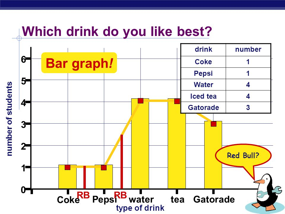 Examples of experiments  What's the favorite drink of students.