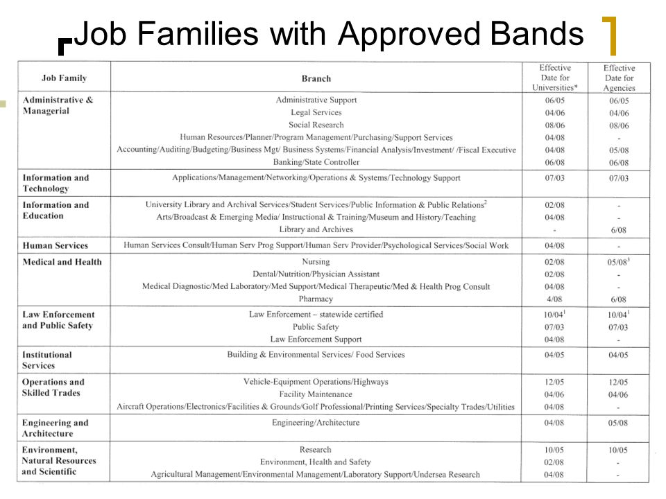 Job Families with Approved Bands