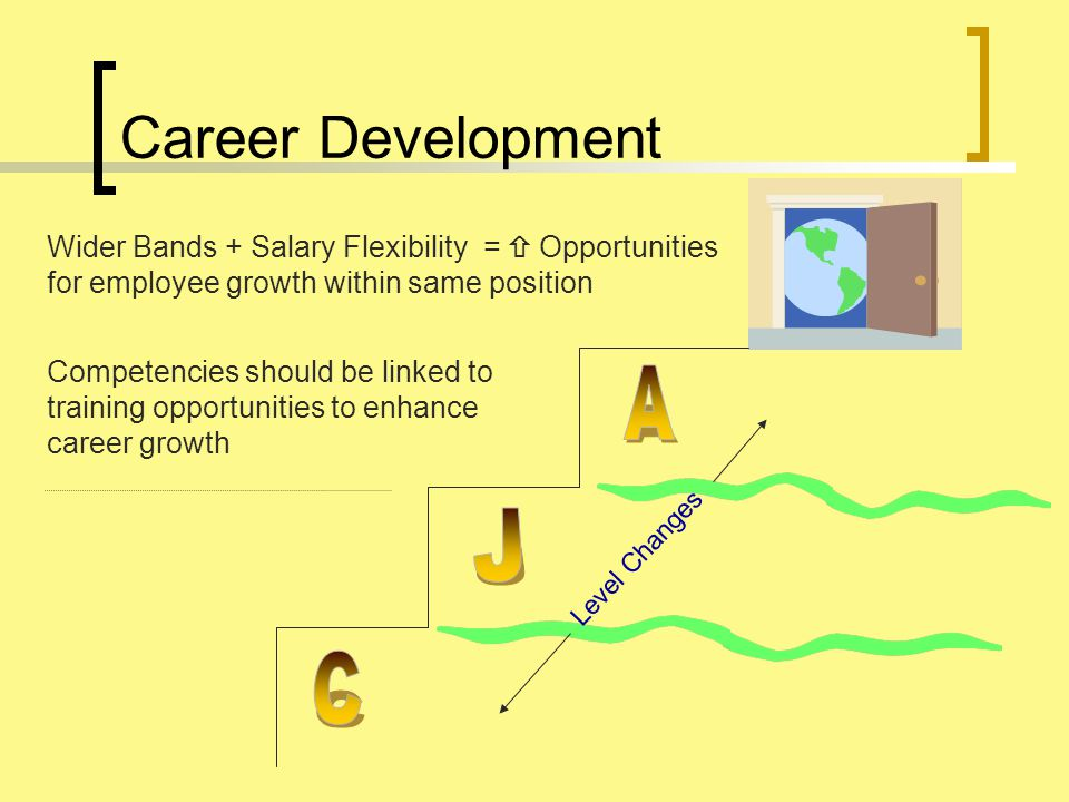 Career Development Wider Bands + Salary Flexibility =  Opportunities for employee growth within same position Competencies should be linked to training opportunities to enhance career growth Level Changes
