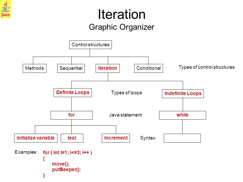 10 Control structures IterationConditional Definite Loops MethodsSequential Iteration Graphic Organizer Indefinite Loops initialize variabletestincrem