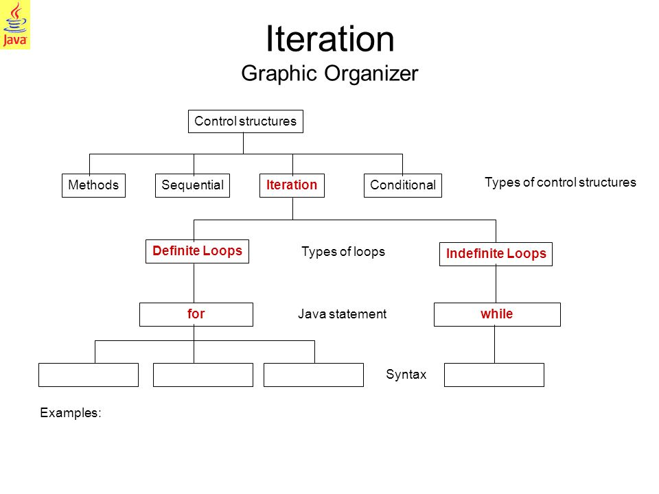 5 Control structures IterationConditional Definite Loops MethodsSequential Iteration Graphic Organizer Indefinite Loops whilefor Types of loops Java s