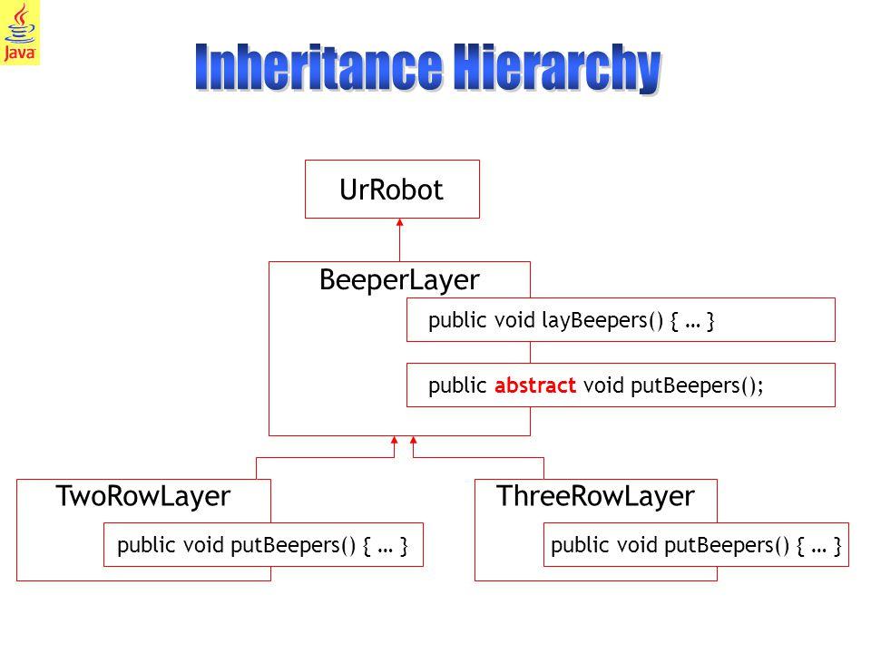 33 TwoRowLayer public void putBeepers() { … } UrRobot BeeperLayer public void layBeepers() { … } public abstract void putBeepers(); ThreeRowLayer public void putBeepers() { … }