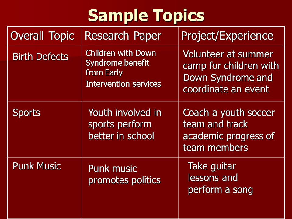 Sample Topics Overall Topic Research Paper Project/Experience Youth involved in sports perform better in school Coach a youth soccer team and track academic progress of team members Punk Music Punk music promotes politics Take guitar lessons and perform a song Sports Birth Defects Children with Down Syndrome benefit from Early Intervention services Volunteer at summer camp for children with Down Syndrome and coordinate an event