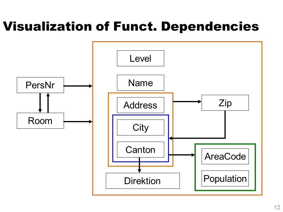 Visualization of Funct.