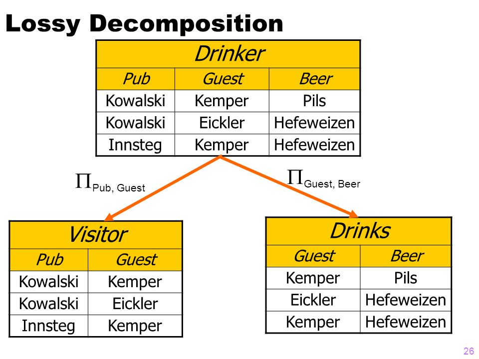 Lossy Decomposition Drinker PubGuestBeer KowalskiKemperPils KowalskiEicklerHefeweizen InnstegKemperHefeweizen Visitor PubGuest KowalskiKemper KowalskiEickler InnstegKemper Drinks GuestBeer KemperPils EicklerHefeweizen KemperHefeweizen  Guest, Beer  Pub, Guest 26