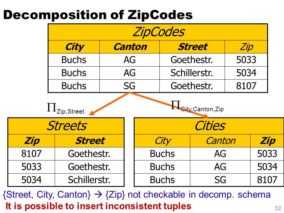 Decomposition of ZipCodes ZipCodes CityCantonStreetZip BuchsAGGoethestr.5033 BuchsAGSchillerstr.5034 BuchsSGGoethestr.8107 Streets ZipStreet 8107Goethestr.